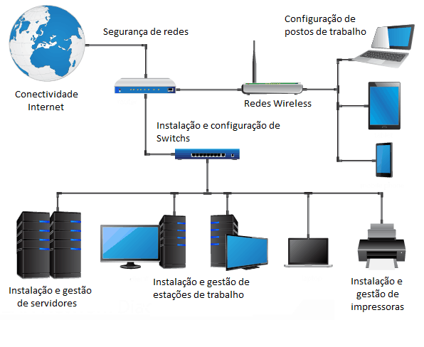 avencas-mensais-megabit-porto
